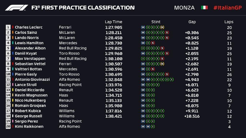 Gran Premio de Italia 2019 15677664636183