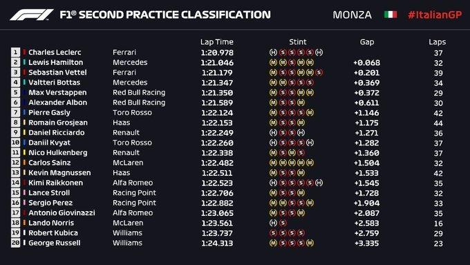 Gran Premio de Italia 2019 15677805017218