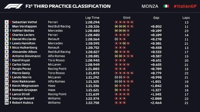 Monzanet Calendario 2020.Gp Italia F1 2019 Vettel Sube La Temperatura En Monza