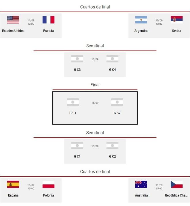 Mundial de Baloncesto 2019: Fechas y horarios de todos los ...
