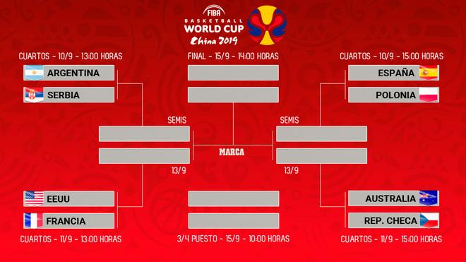 Cuadro Final Mundial de Baloncesto 2019 con los partidos de cuartos de...