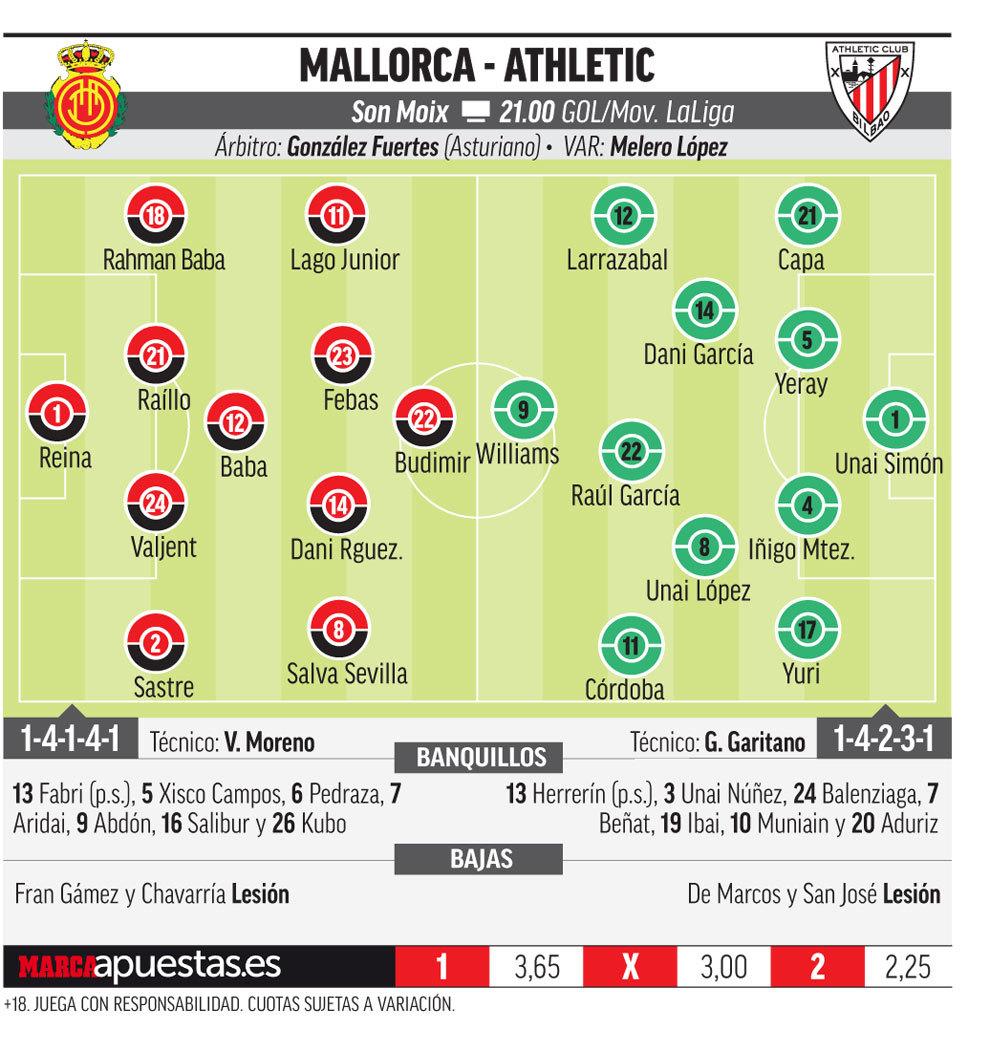 15683248897365 Las posibles alineaciones de Mallorca y Athletic según la prensa - Comunio-Biwenger