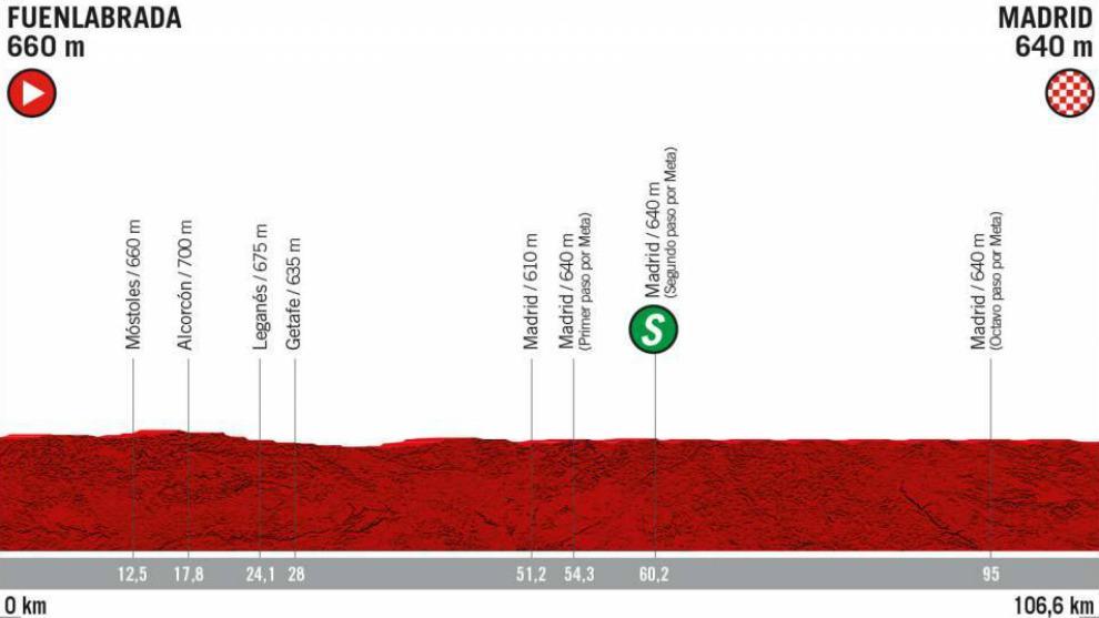 Resumen y clasificación de la etapa 21 de la Vuelta a España