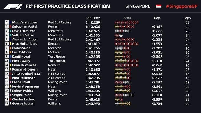 Gran Premio de Singapur 2019 15689744489029