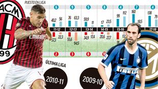 Milan-Inter.