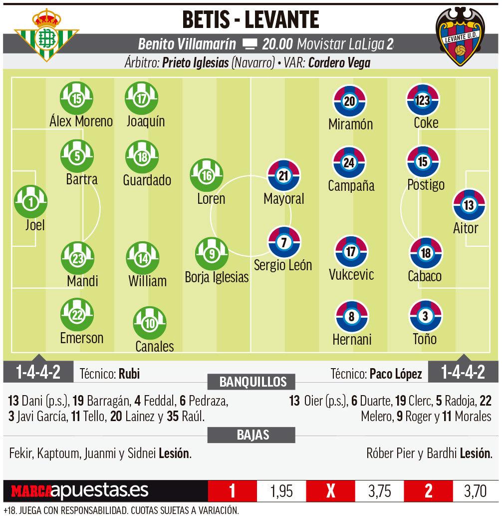 15692740877464 Las posibles alineaciones de Betis y Levante según la prensa - Comunio-Biwenger