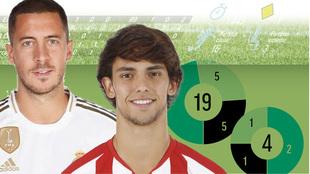 Joao Felix con el Atletico y Eden Hazard con el Real Madrid novedades...