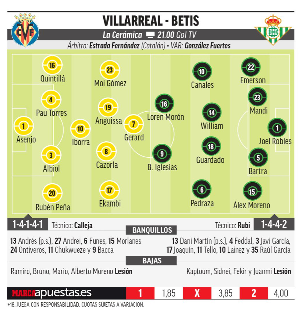 15695717349419 Las posibles alineaciones de Villarreal y Betis según la prensa - Comunio-Biwenger