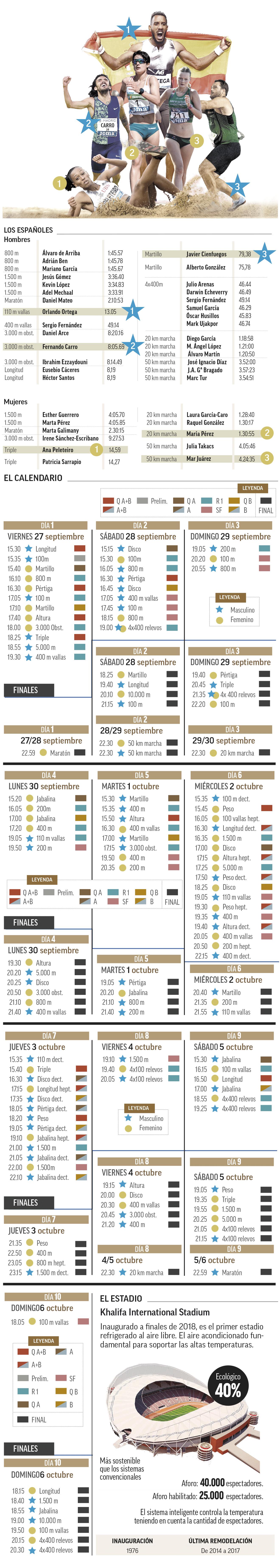 Calendario del Mundial de Atletismo de Doha 2019: Horarios de la pruebas