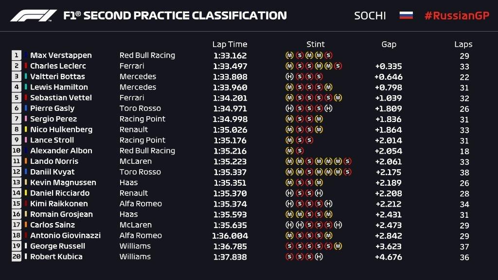 Gran Premio de Rusia 2019 15695913066165