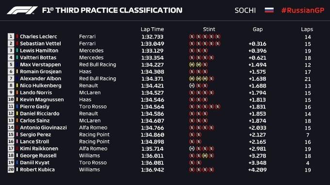 Gran Premio de Rusia 2019 15696662341717