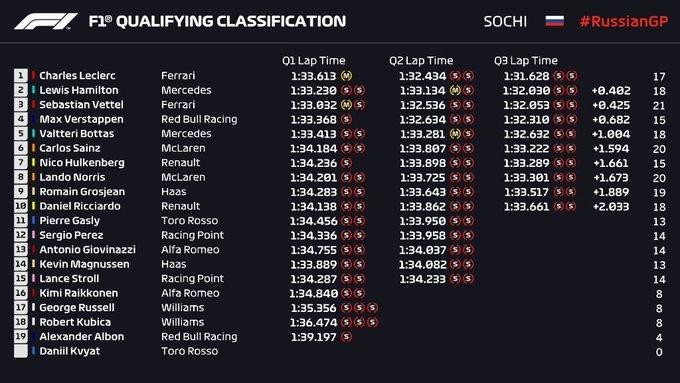 Gran Premio de Rusia 2019 15696766974371