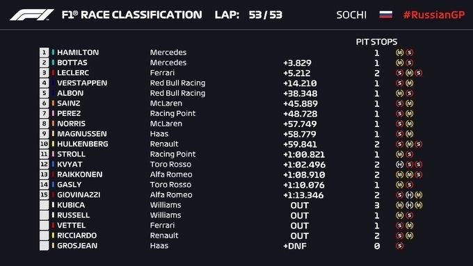 Gran Premio de Rusia 2019 15697615780444