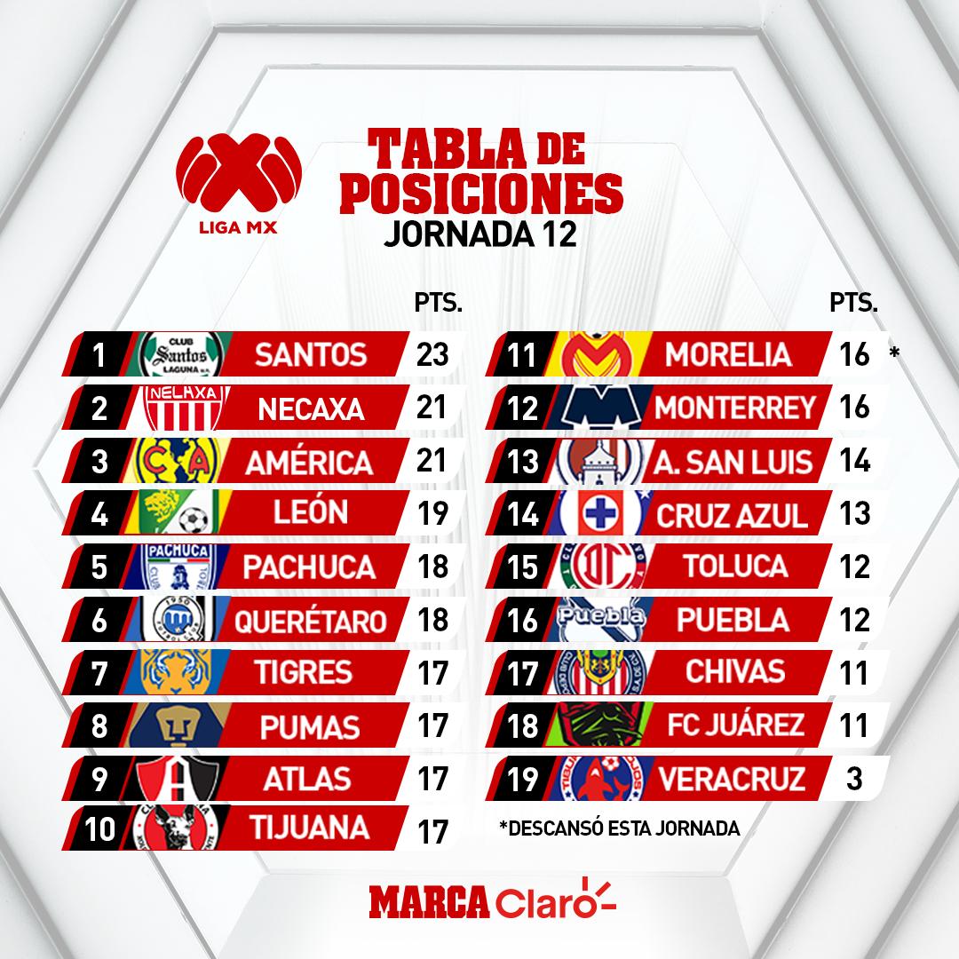 producto caliente hombre imágenes oficiales Liga MX Apertura 2019: Así queda la tabla general tras la ...