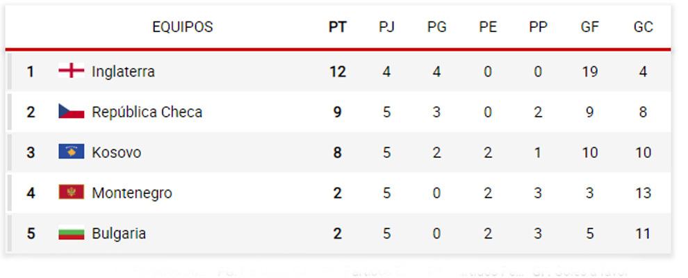 World Cup 2020 Qualifiers Europe Groups.Euro 2020 Standings Euro 2020 Qualifying State Of Play Six