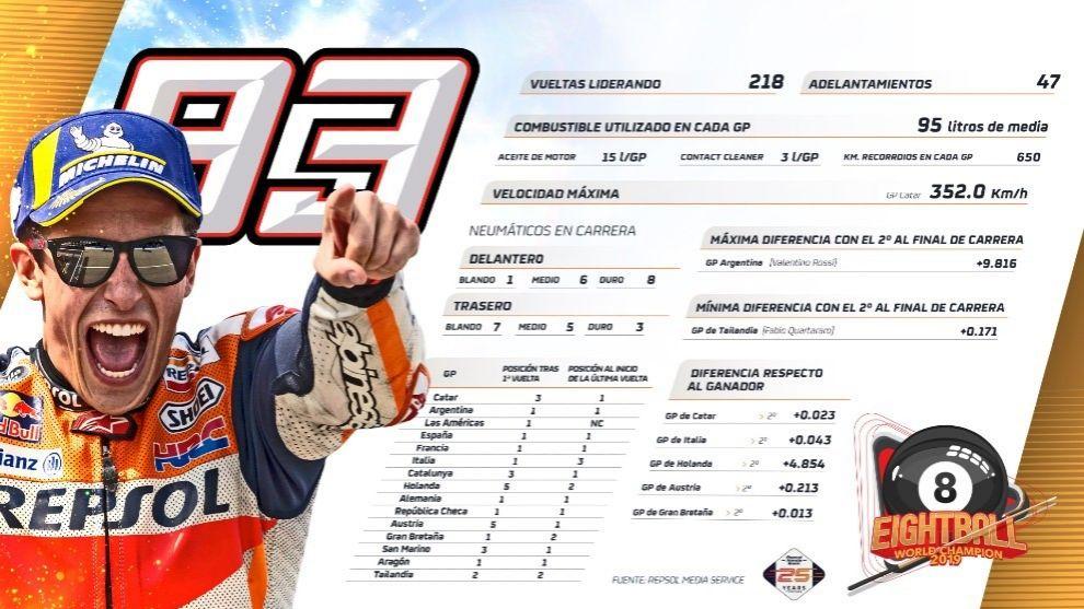 Los números de Marc Márquez en 2019.