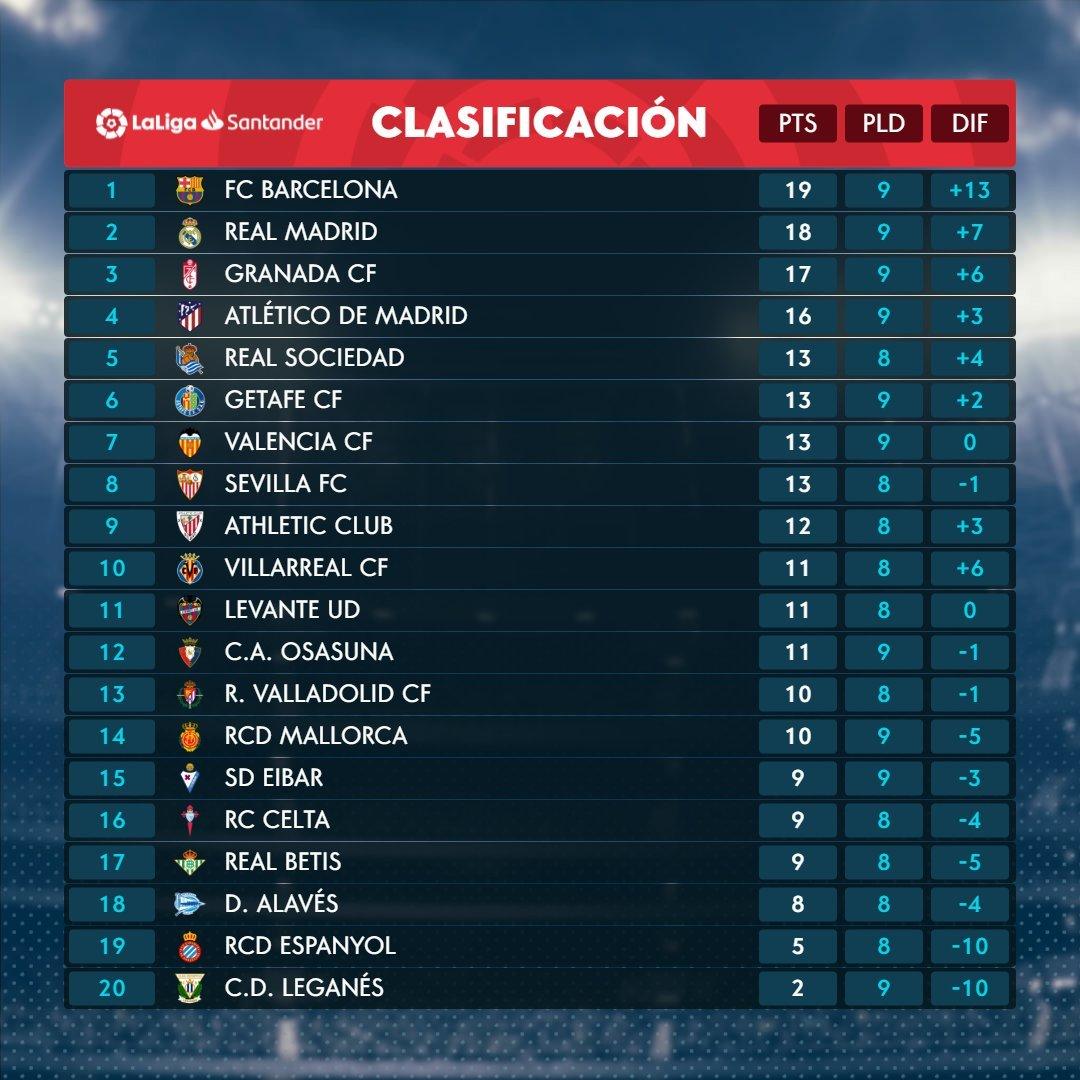 Laliga Santander 2019 20 El Barcelona Líder Por Primera Vez En Esta Liga Y En Solitario Marca Com