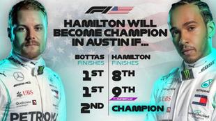 Las opciones de Hamilton para ser campeón en Austin.