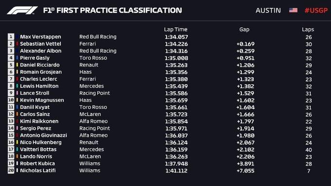 Gran Premio de EE UU 2019 15726300786141
