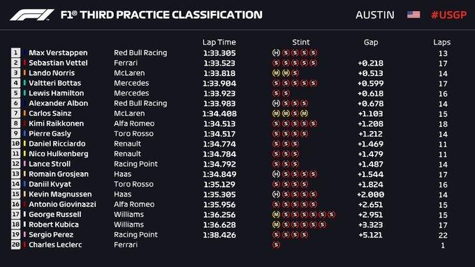 Gran Premio de EE UU 2019 15727220977425