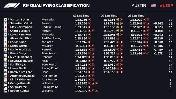 Gran Premio de EE UU 2019 15727327174694