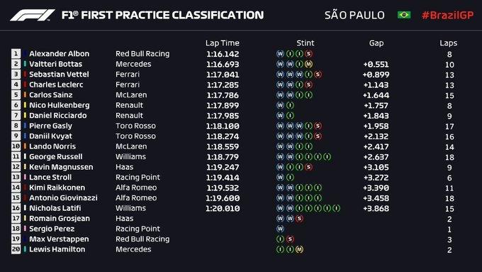 Gran Premio de Brasil 2019 15738329676623