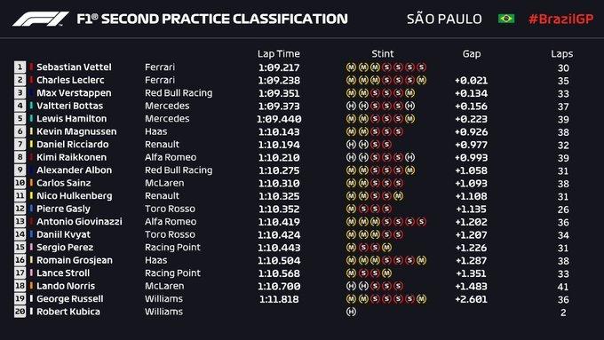 Gran Premio de Brasil 2019 15738471618518