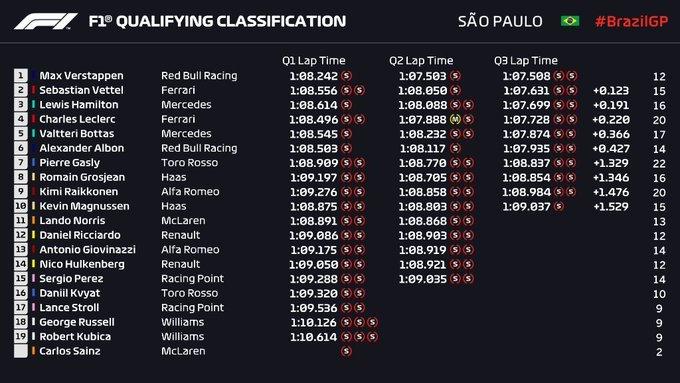 Gran Premio de Brasil 2019 15739320451695