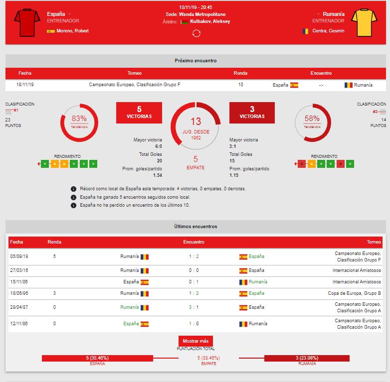 Horario y dónde ver el partido por TV — España-Rumanía