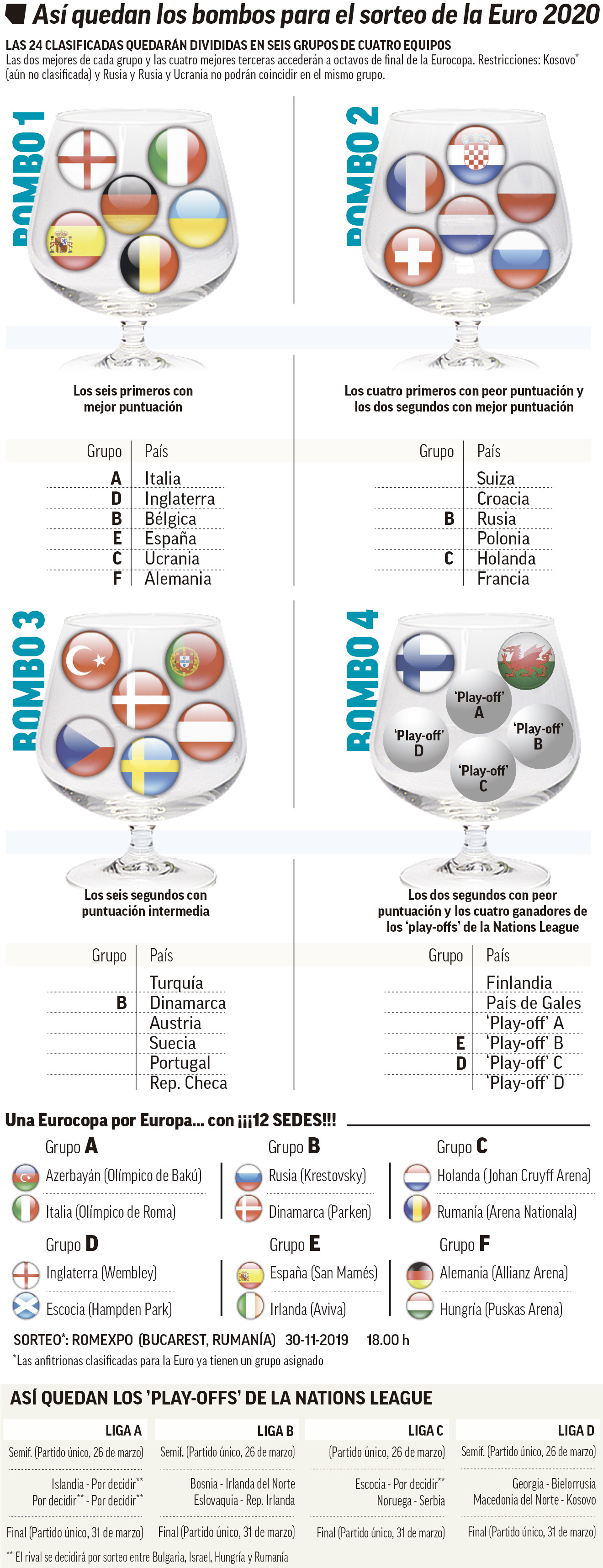 Almost There The 20 Teams Qualified For Euro 2020 And The 16 That Go Into The Playoffs Marca In English