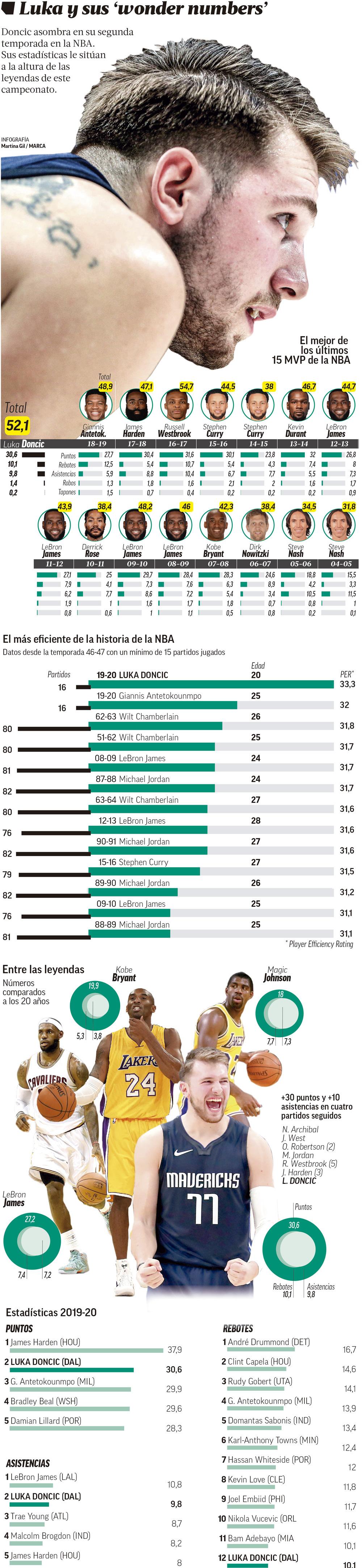 Infografía con los números de Doncic
