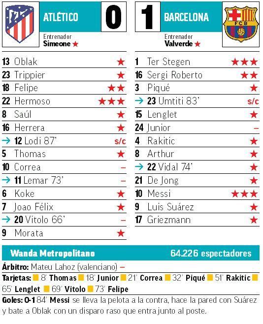 Atlético De Madrid Vs Barcelona Messi Mantiene El Pulso Con