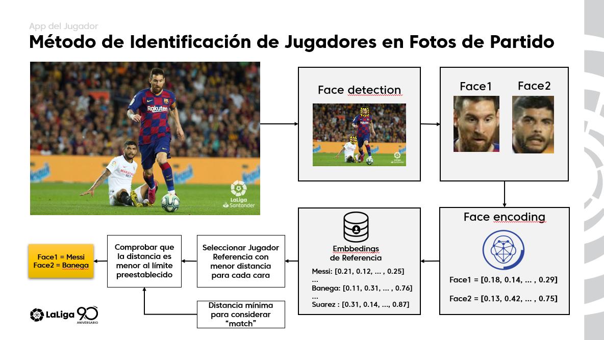 Imagen del programa de reconocimiento facial que reconoce a cada...