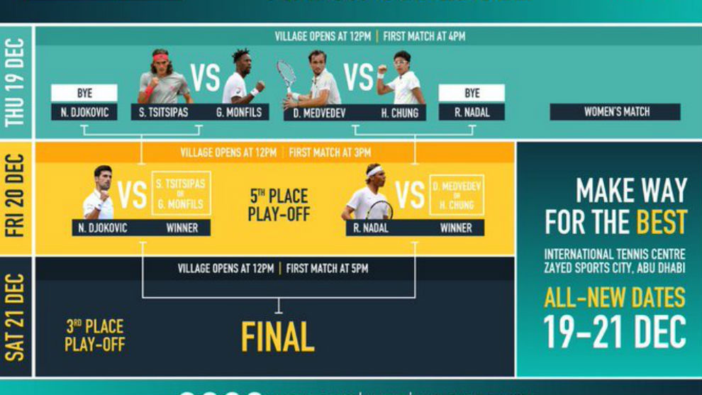 El cuadro del Mubadala World Championship