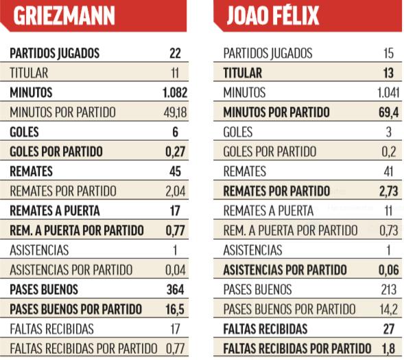 Comparativa entre Griezmann y Joao