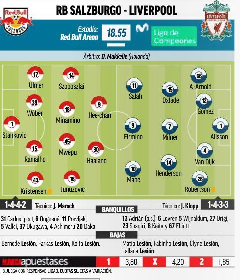 Liverpool vs Red Bull Salzburgo: los