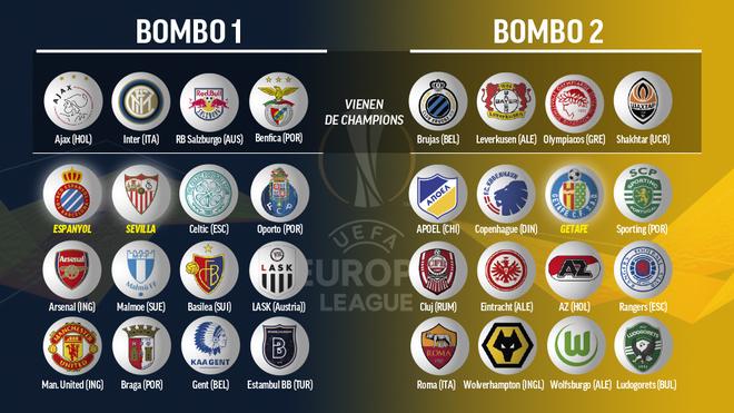 Los bombos de dieciseisavos de la Europa League.