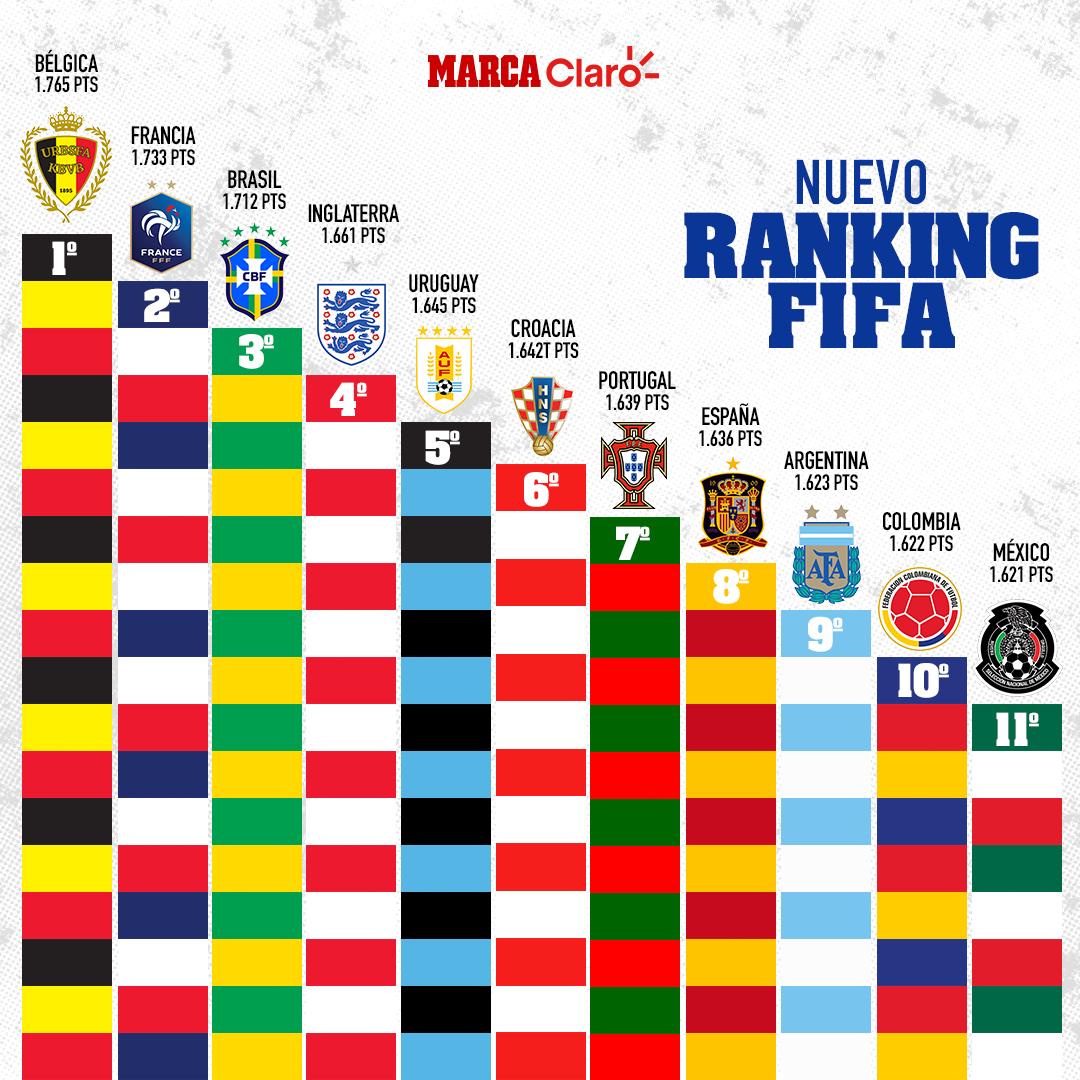 Argentina mantiene su lugar en el último ranking del 2019