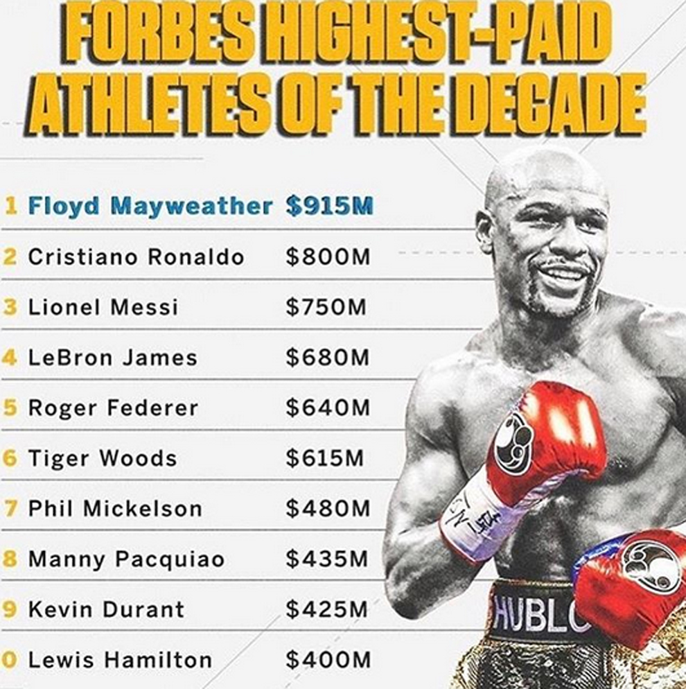 Forbes Highest-Paid Athletes of the Decade compartida por Mayweather...
