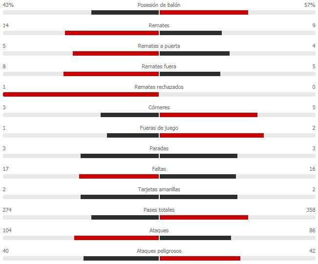 resultados de la liga mx 2020