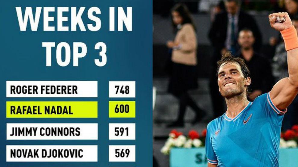 Nadal, el segundo tenista con más semanas en el 'Top3'