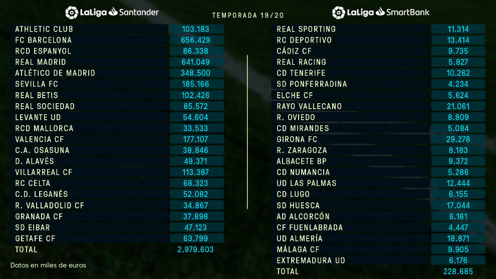 Salary limits in the 19/20 season after January transfer window