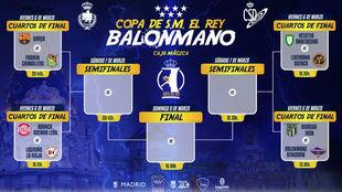 Cartel con los horarios de la fase final de la Copa del Rey en Madrid...