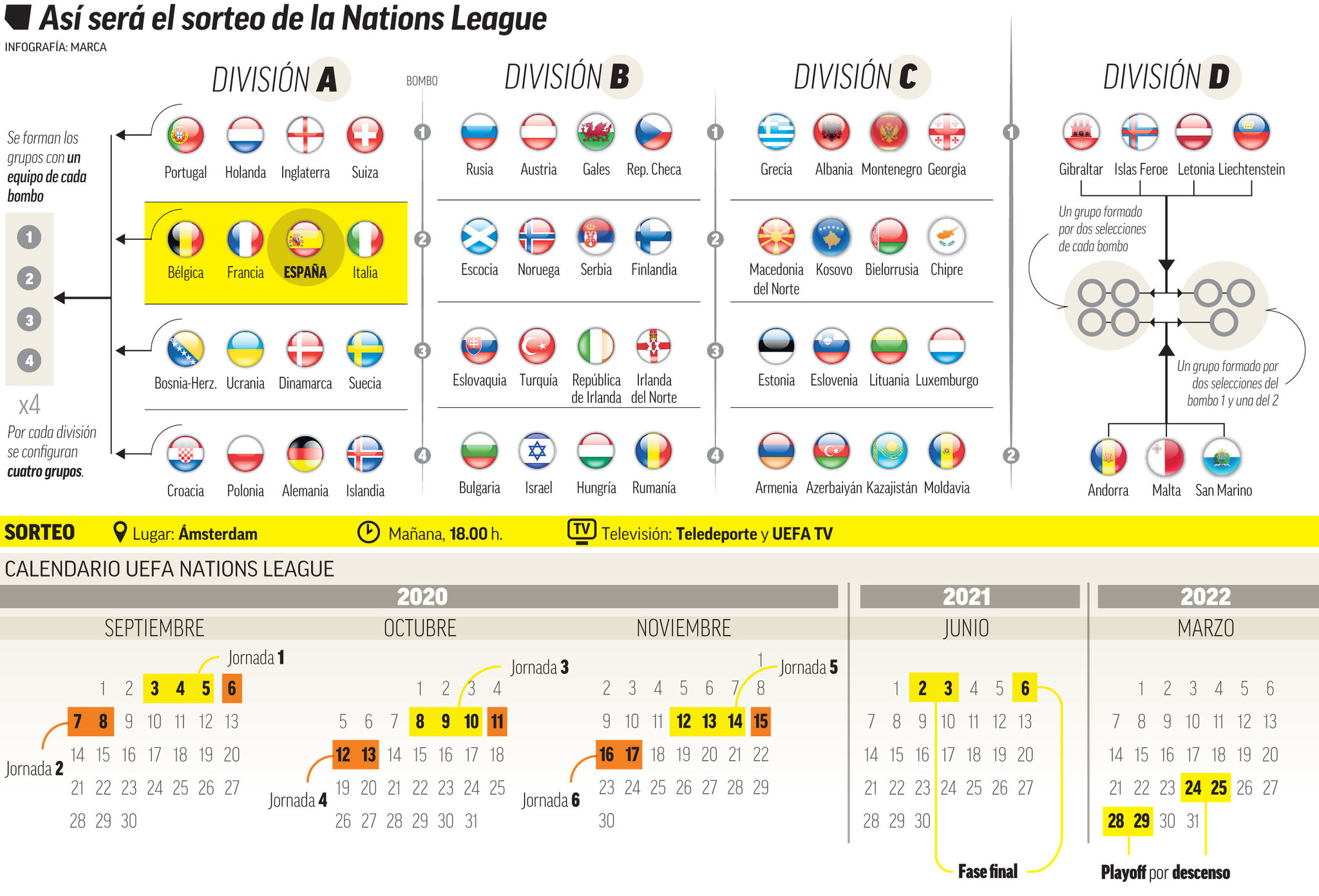 Here's how the UEFA Nations League draw is shaping up | MARCA in