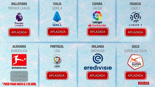 Así está el estado del fútbol en Europa.