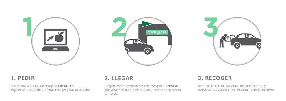 Esquema de funcionamiento del servicio (Click and Car de El Corte...