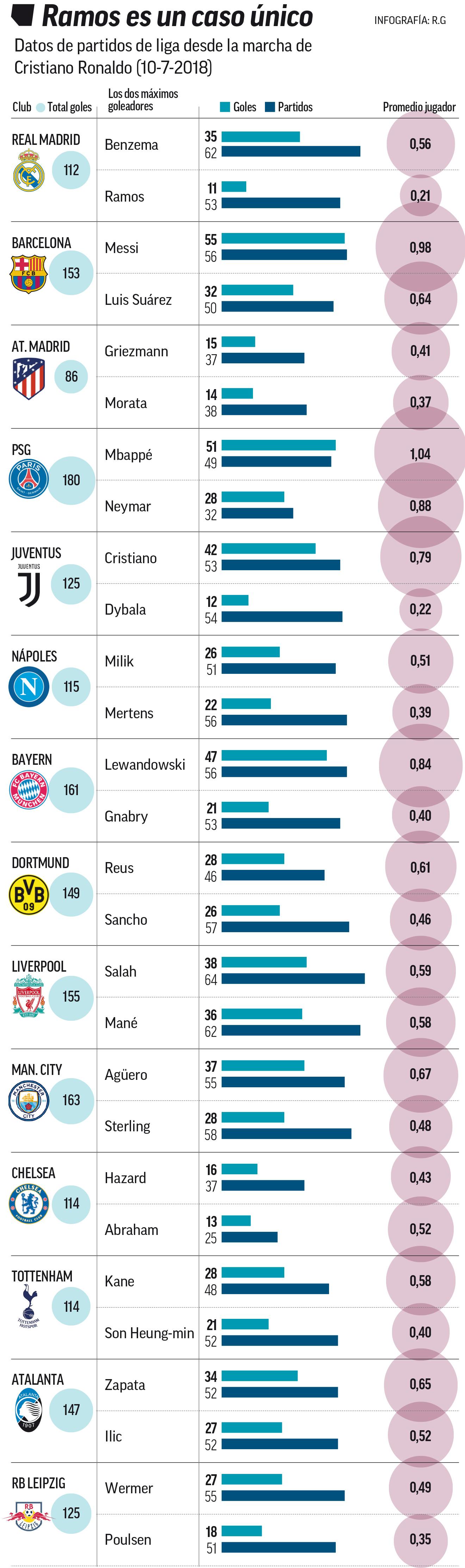 Bagan statistik perbandingan gol para pemain bintang dunia. sumber: Marca