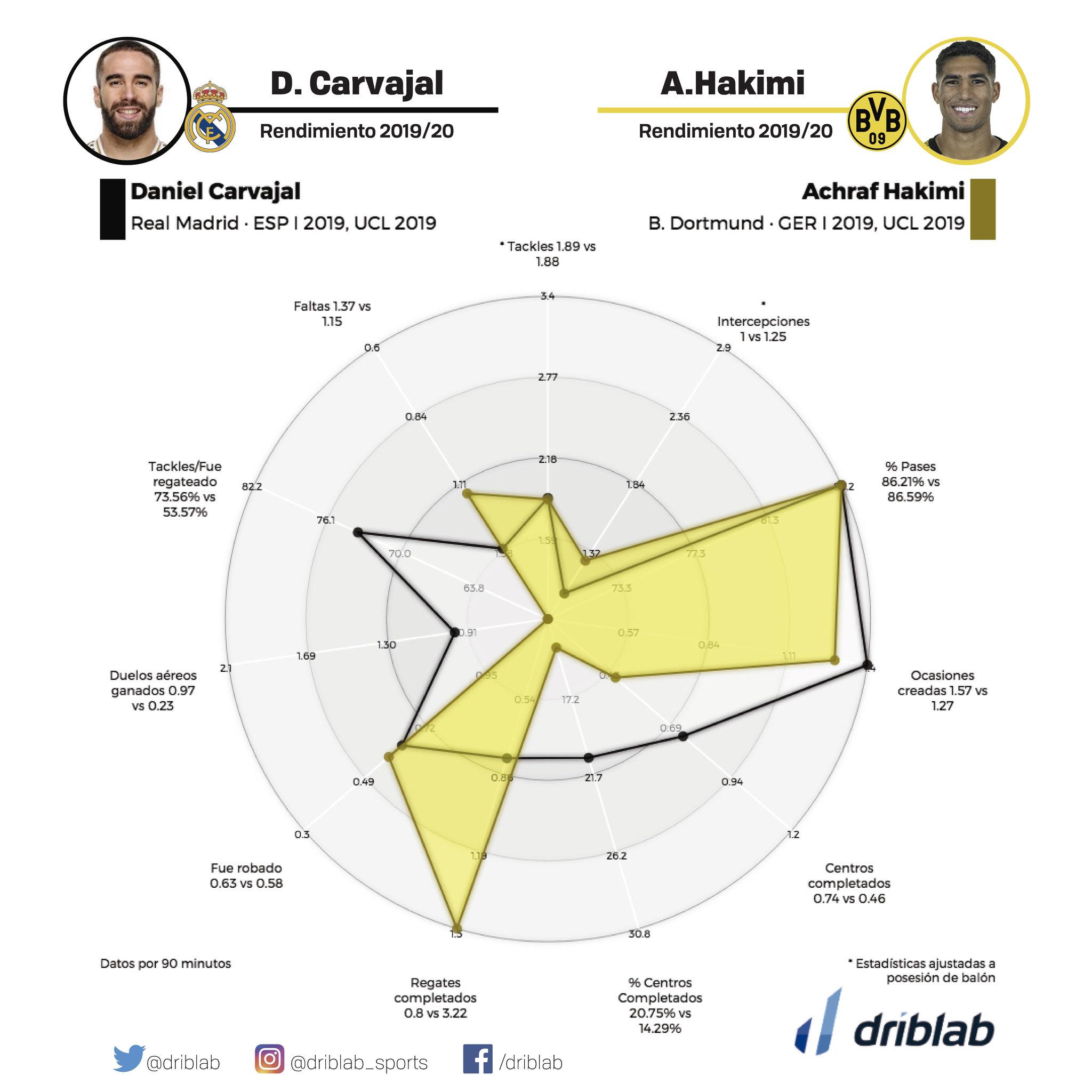 Achraf Hakimi dans le viseur — Juventus