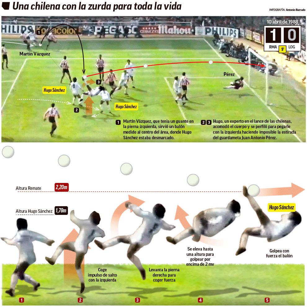Se Cumplen 32 Años Del Señor Gol La Chilena De Hugo Sánchez Al Logroñés Marca Claro México
