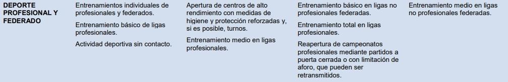 Extracto del anexo de previsión orientativo del Ministerio de Sanidad